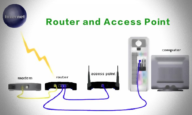 wireless router vs access point